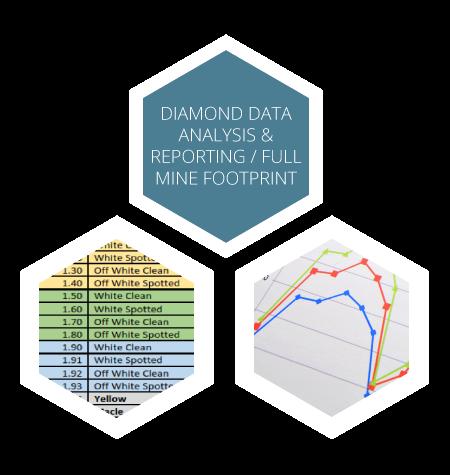 Diamond data analysis & reporting / full mine report